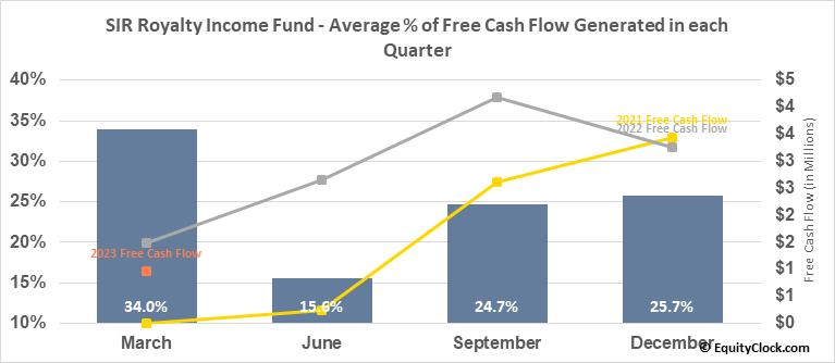 SIR Royalty Income Fund (TSE:SRV/UN.TO) Free Cash Flow Seasonality