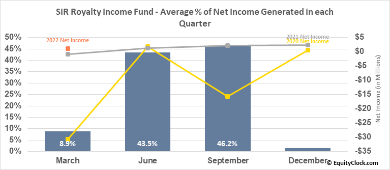 SIR Royalty Income Fund (TSE:SRV/UN.TO) Net Income Seasonality