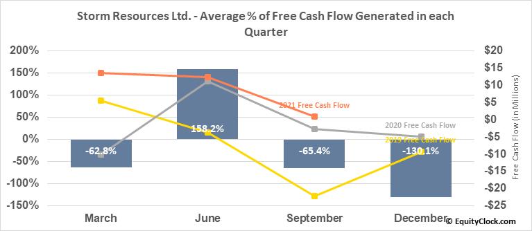 Storm Resources Ltd. (TSE:SRX.TO) Free Cash Flow Seasonality