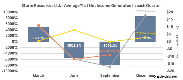 Storm Resources Ltd. (TSE:SRX.TO) Net Income Seasonality
