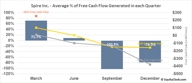 Spire Inc. (NYSE:SR) Free Cash Flow Seasonality
