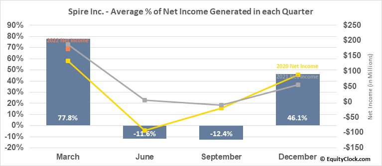 Spire Inc. (NYSE:SR) Net Income Seasonality