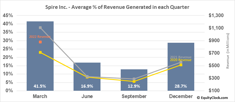 Spire Inc. (NYSE:SR) Revenue Seasonality
