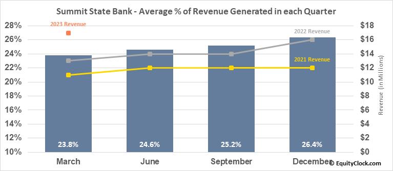Summit State Bank (NASD:SSBI) Revenue Seasonality