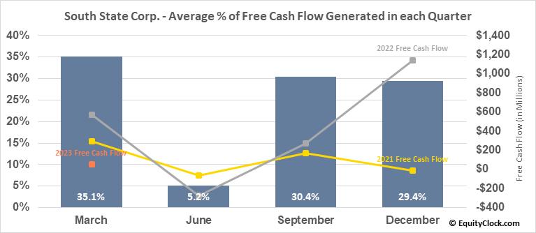 South State Corp. (NASD:SSB) Free Cash Flow Seasonality