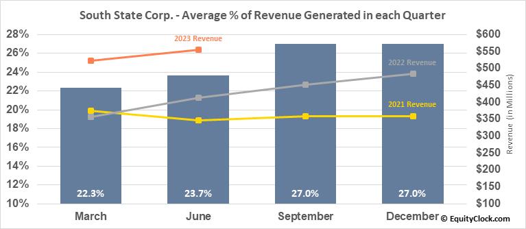 South State Corp. (NASD:SSB) Revenue Seasonality
