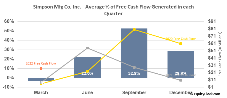 Simpson Mfg Co, Inc. (NYSE:SSD) Free Cash Flow Seasonality
