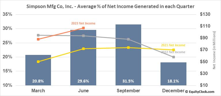 Simpson Mfg Co, Inc. (NYSE:SSD) Net Income Seasonality