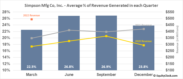 Simpson Mfg Co, Inc. (NYSE:SSD) Revenue Seasonality