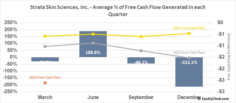 Strata Skin Sciences, Inc. (NASD:SSKN) Free Cash Flow Seasonality