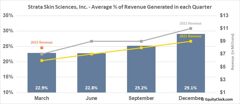 Strata Skin Sciences, Inc. (NASD:SSKN) Revenue Seasonality