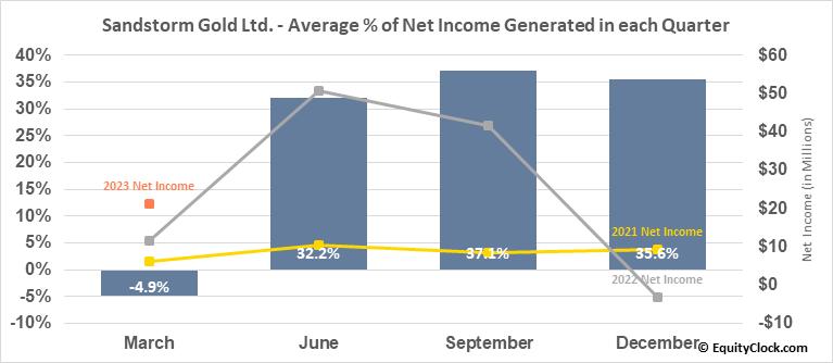 Sandstorm Gold Ltd. (TSE:SSL.TO) Net Income Seasonality