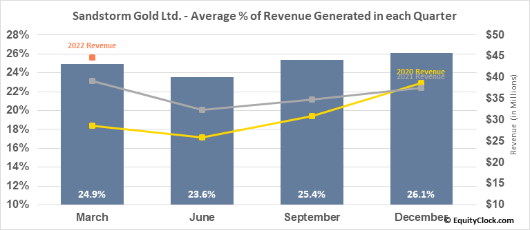 Sandstorm Gold Ltd. (TSE:SSL.TO) Revenue Seasonality