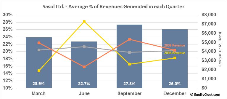 Sasol Ltd. (NYSE:SSL) Revenue Seasonality
