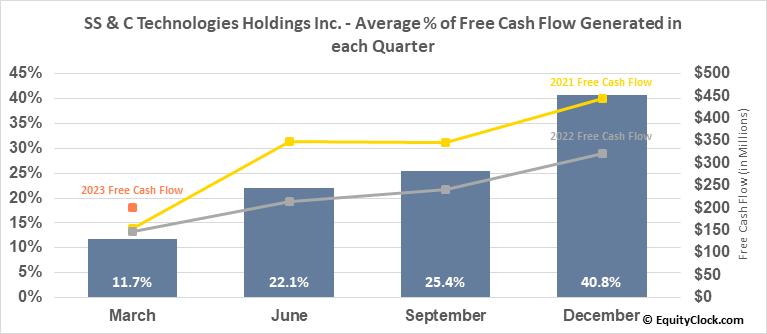 SS & C Technologies Holdings Inc. (NASD:SSNC) Free Cash Flow Seasonality