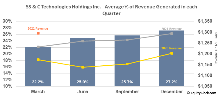 SS & C Technologies Holdings Inc. (NASD:SSNC) Revenue Seasonality