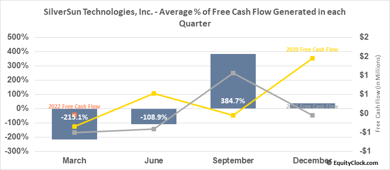SilverSun Technologies, Inc. (NASD:SSNT) Free Cash Flow Seasonality