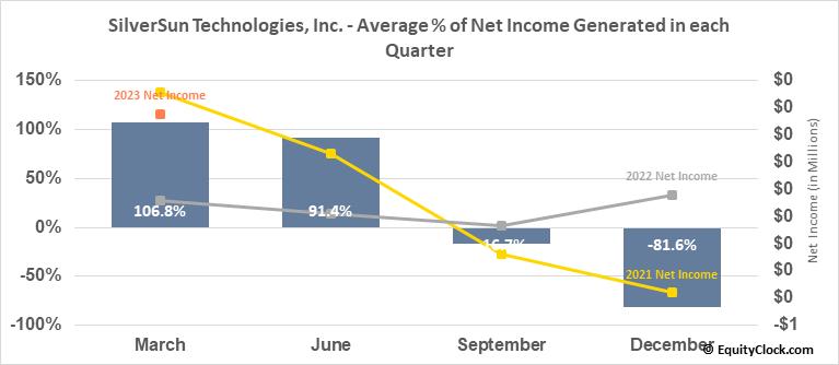 SilverSun Technologies, Inc. (NASD:SSNT) Net Income Seasonality