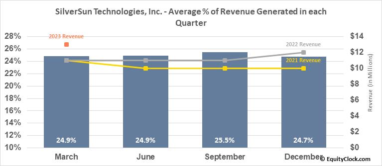 SilverSun Technologies, Inc. (NASD:SSNT) Revenue Seasonality