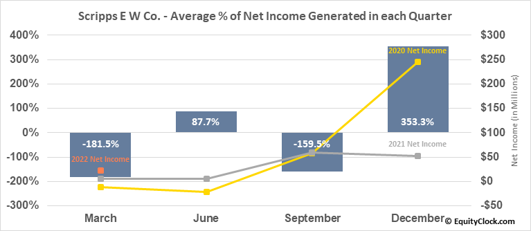 Scripps E W Co. (NASD:SSP) Net Income Seasonality