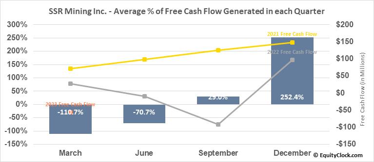 SSR Mining Inc. (NASD:SSRM) Free Cash Flow Seasonality
