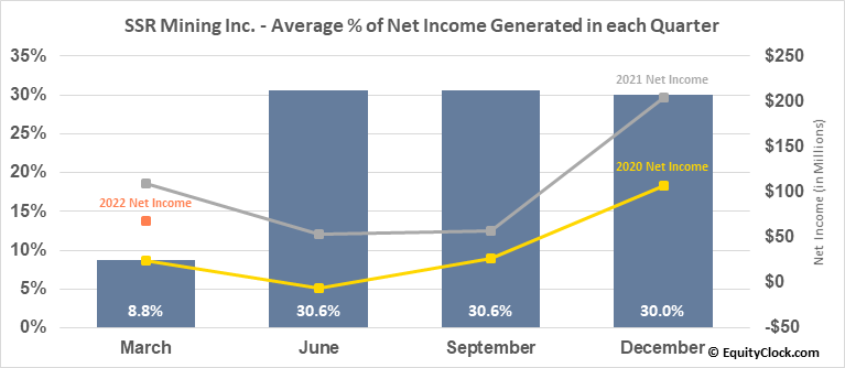 SSR Mining Inc. (NASD:SSRM) Net Income Seasonality