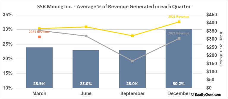 SSR Mining Inc. (NASD:SSRM) Revenue Seasonality