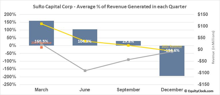 SuRo Capital Corp (NASD:SSSS) Revenue Seasonality