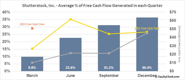 Shutterstock, Inc. (NYSE:SSTK) Free Cash Flow Seasonality