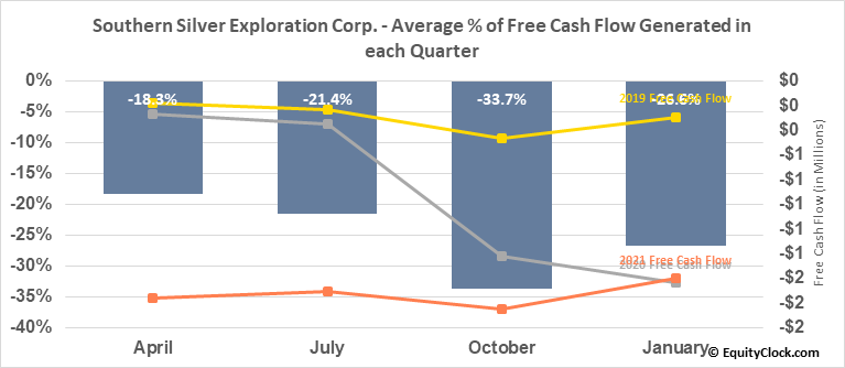 Southern Silver Exploration Corp. (TSXV:SSV.V) Free Cash Flow Seasonality