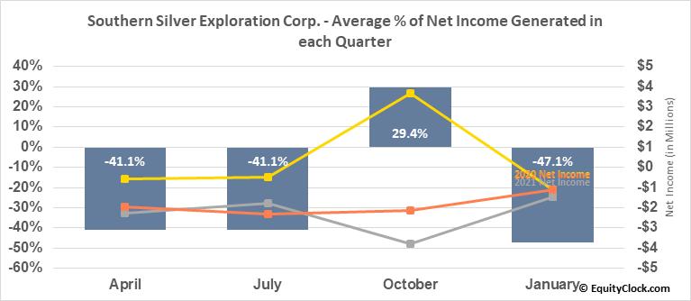 Southern Silver Exploration Corp. (TSXV:SSV.V) Net Income Seasonality
