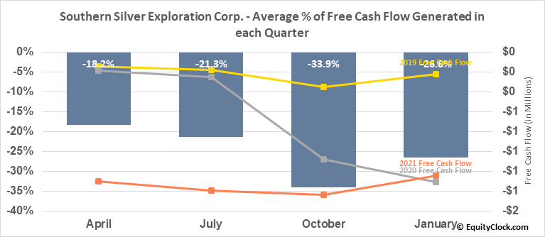 Southern Silver Exploration Corp. (OTCMKT:SSVFF) Free Cash Flow Seasonality