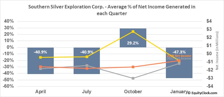 Southern Silver Exploration Corp. (OTCMKT:SSVFF) Net Income Seasonality