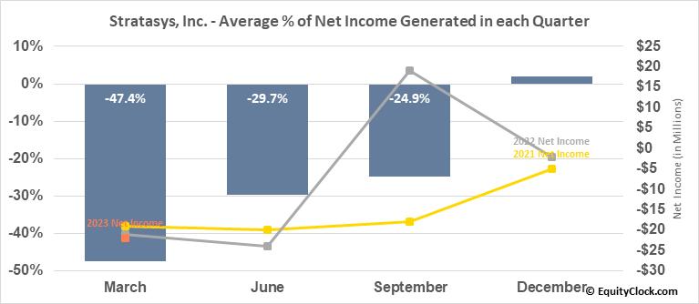 Stratasys, Inc. (NASD:SSYS) Net Income Seasonality
