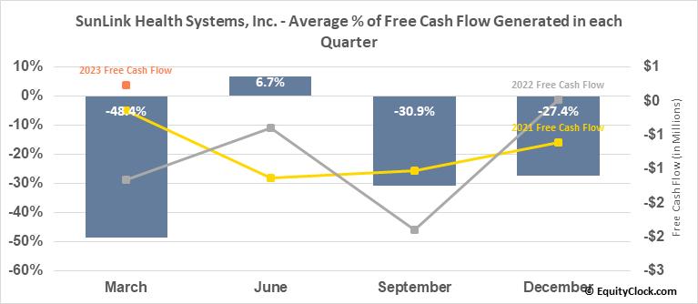 SunLink Health Systems, Inc. (AMEX:SSY) Free Cash Flow Seasonality