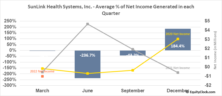 SunLink Health Systems, Inc. (AMEX:SSY) Net Income Seasonality