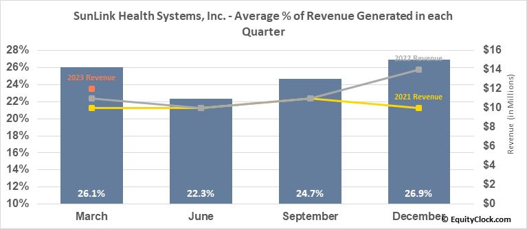 SunLink Health Systems, Inc. (AMEX:SSY) Revenue Seasonality