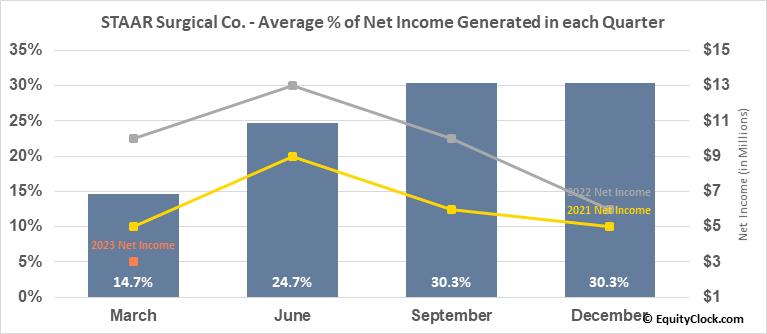 STAAR Surgical Co. (NASD:STAA) Net Income Seasonality
