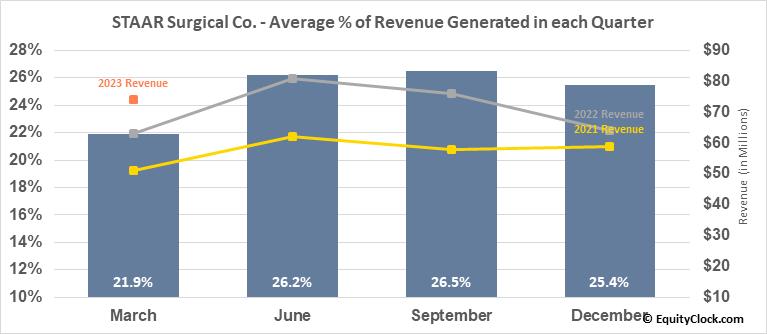 STAAR Surgical Co. (NASD:STAA) Revenue Seasonality