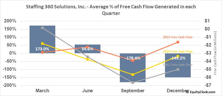 Staffing 360 Solutions, Inc. (NASD:STAF) Free Cash Flow Seasonality