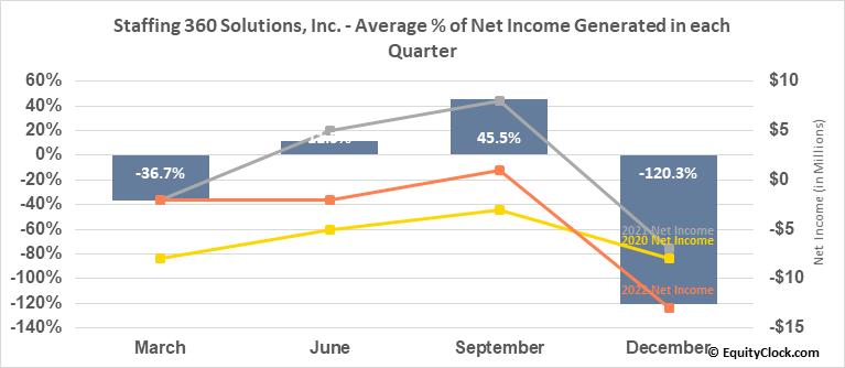 Staffing 360 Solutions, Inc. (NASD:STAF) Net Income Seasonality