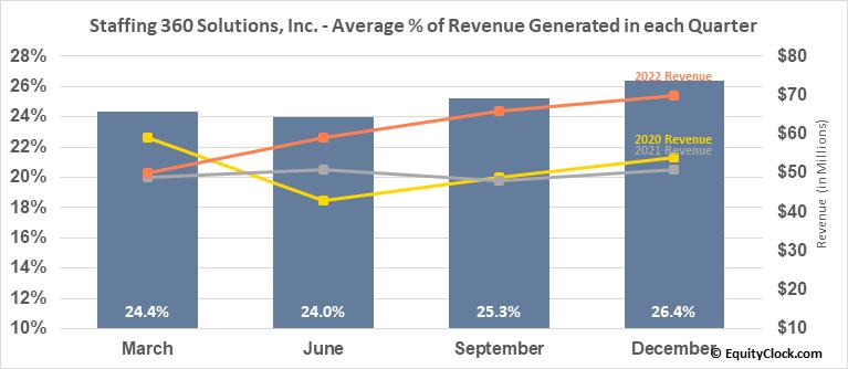 Staffing 360 Solutions, Inc. (NASD:STAF) Revenue Seasonality