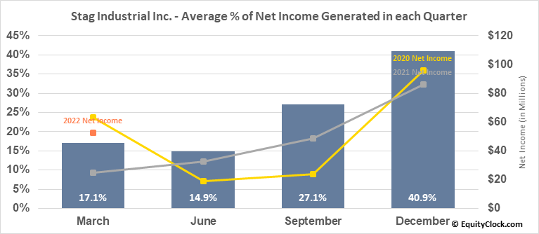 Stag Industrial Inc. (NYSE:STAG) Net Income Seasonality