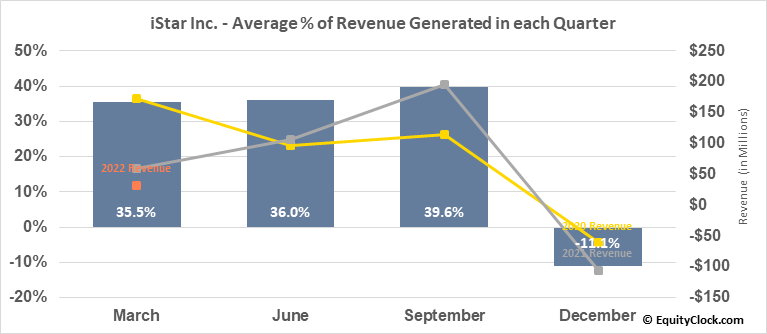 iStar Inc. (NYSE:STAR) Revenue Seasonality