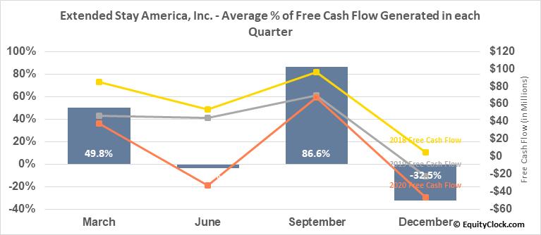 Extended Stay America, Inc. (NASD:STAY) Free Cash Flow Seasonality