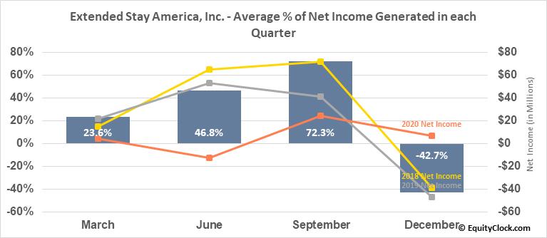 Extended Stay America, Inc. (NASD:STAY) Net Income Seasonality