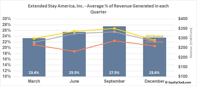 Extended Stay America, Inc. (NASD:STAY) Revenue Seasonality