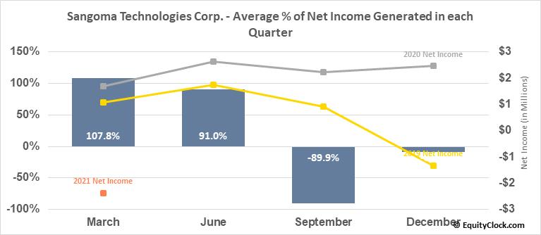 Sangoma Technologies Corp. (TSXV:STC.V) Net Income Seasonality