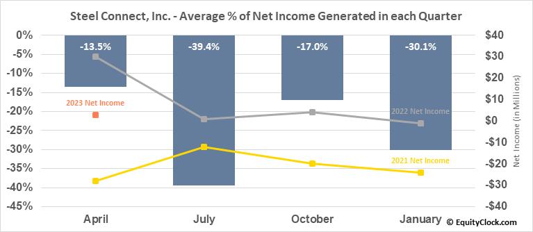 Steel Connect, Inc. (NASD:STCN) Net Income Seasonality