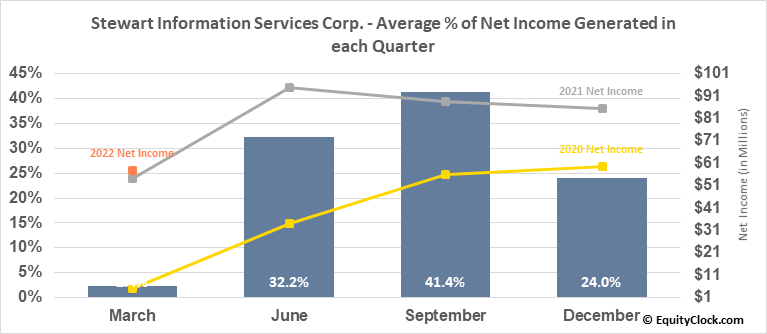 Stewart Information Services Corp. (NYSE:STC) Net Income Seasonality